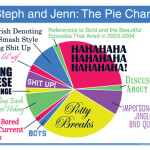 Steph and Jenn: The Pie Chart